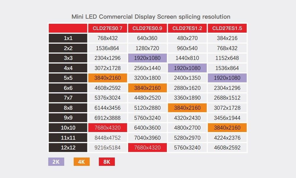 Aoto---Mini-LED-Commercial-Display-Screen-splicing-resolution
